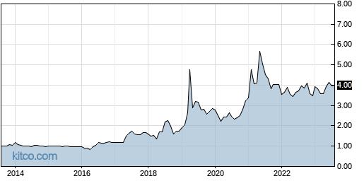 TAIT 10-Year Chart