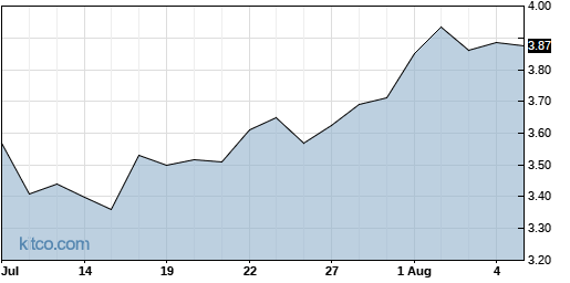 TAIT 1-Month Chart