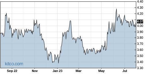 TAIT 1-Year Chart
