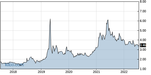 TAIT 5-Year Chart