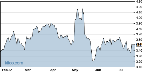 TAIT 6-Month Chart