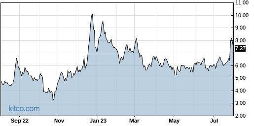 TAL 1-Year Chart