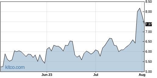 TAL 3-Month Chart