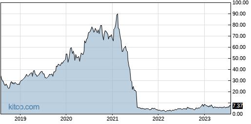 TAL 5-Year Chart