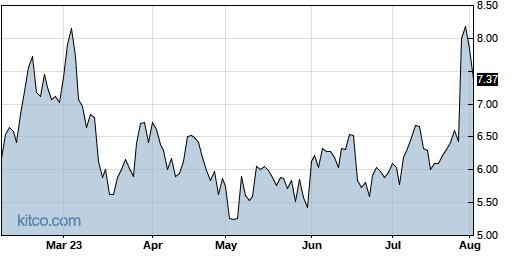TAL 6-Month Chart
