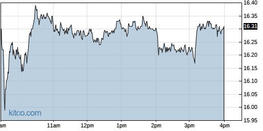TALO 1-Day Chart