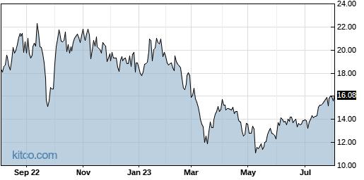 TALO 1-Year Chart