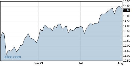 TALO 3-Month Chart
