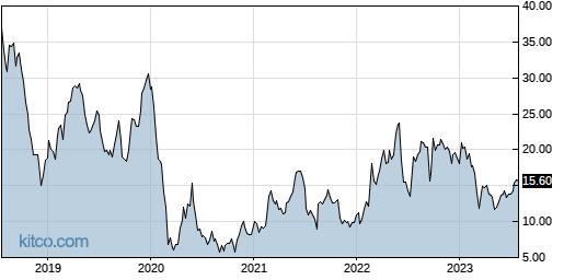 TALO 5-Year Chart