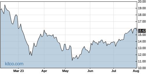 TALO 6-Month Chart