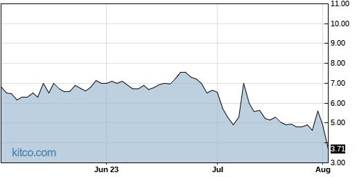 TAOP 3-Month Chart