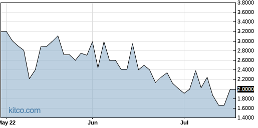 TAPM 3-Month Chart