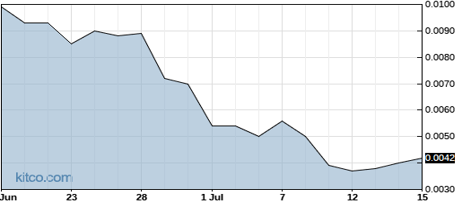 TAUG 1-Month Chart