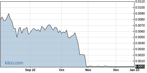 TAUG 1-Year Chart