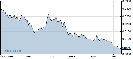 TAUG 6-Month Chart