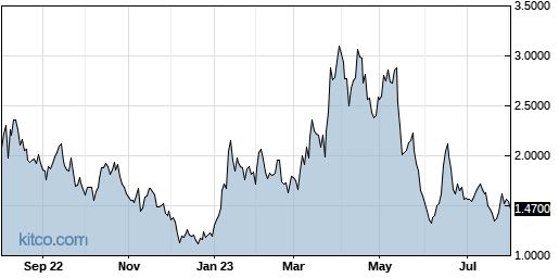 TBIO 1-Year Chart