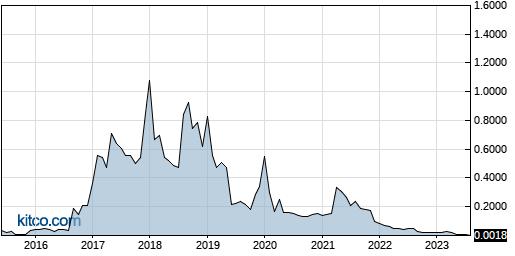 TBPMF 10-Year Chart