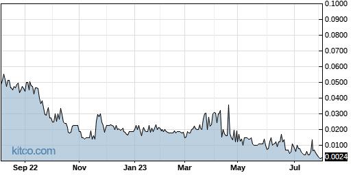 TBPMF 1-Year Chart