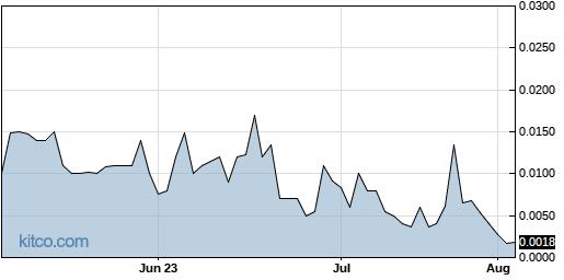 TBPMF 3-Month Chart