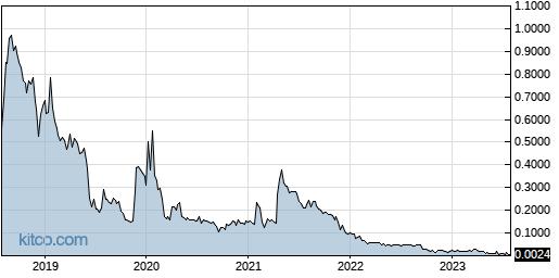 TBPMF 5-Year Chart