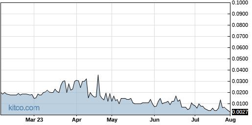 TBPMF 6-Month Chart
