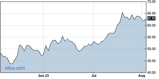 TCBI 3-Month Chart
