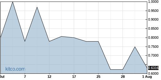 TCCO 1-Month Chart