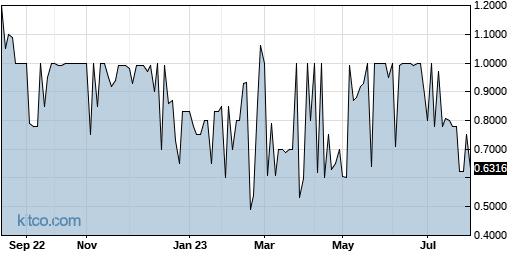 TCCO 1-Year Chart