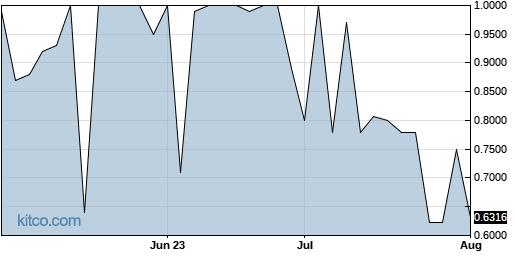 TCCO 3-Month Chart