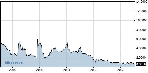 TCCO 5-Year Chart