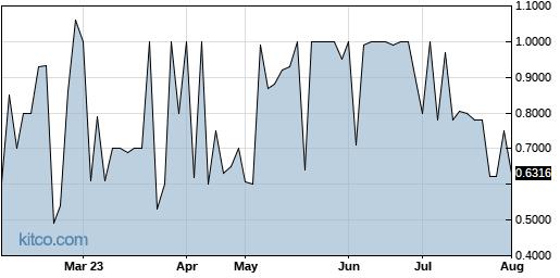 TCCO 6-Month Chart