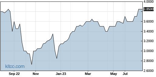 TCNB 1-Year Chart