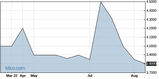 TCNB 6-Month Chart