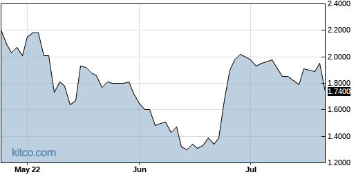 TCON 3-Month Chart