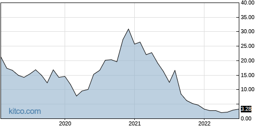 TCRR 10-Year Chart