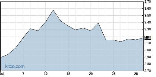 TCRR 1-Month Chart