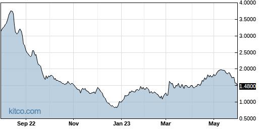 TCRR 1-Year Chart