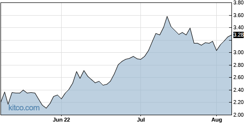 TCRR 3-Month Chart