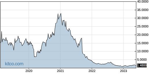TCRR 5-Year Chart