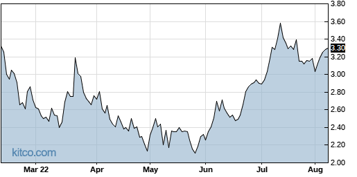 TCRR 6-Month Chart