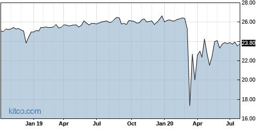 TCRW 5-Year Chart