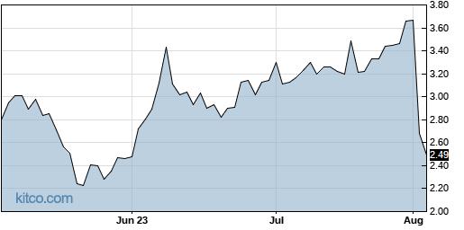 TCS 3-Month Chart