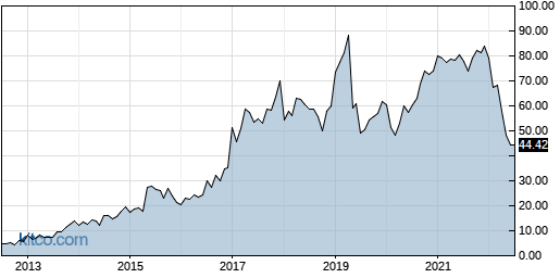 TCX 10-Year Chart