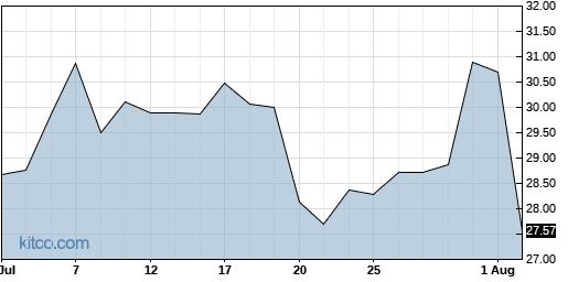 TCX 1-Month Chart