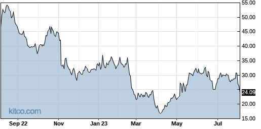 TCX 1-Year Chart