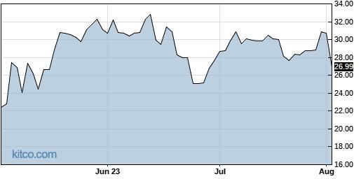 TCX 3-Month Chart