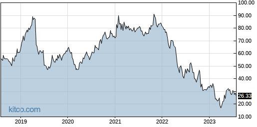 TCX 5-Year Chart