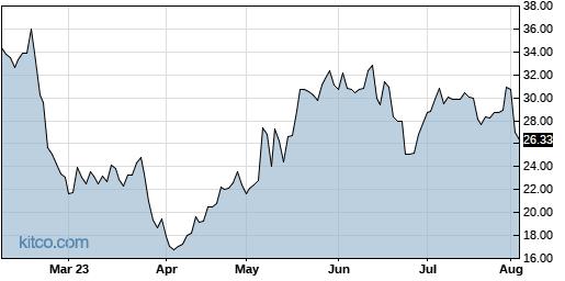 TCX 6-Month Chart