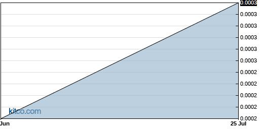 TDNT 3-Month Chart