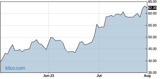 TDW 3-Month Chart